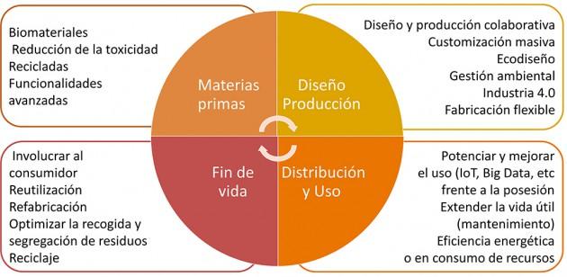 Figura. Claves para transformación de la cadena de valor para lograr la transición a un modelo de economía circular en las diversas fases del ciclo de vida de los productos. AIDIMME