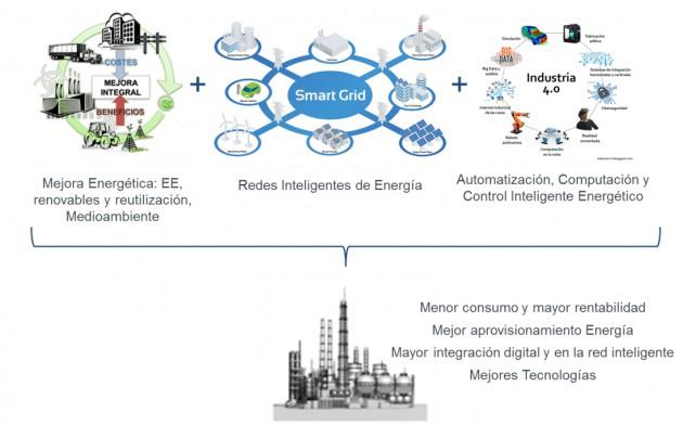 Imagen: visión global EnergíaIndustrial4.0. Fuente ITE.