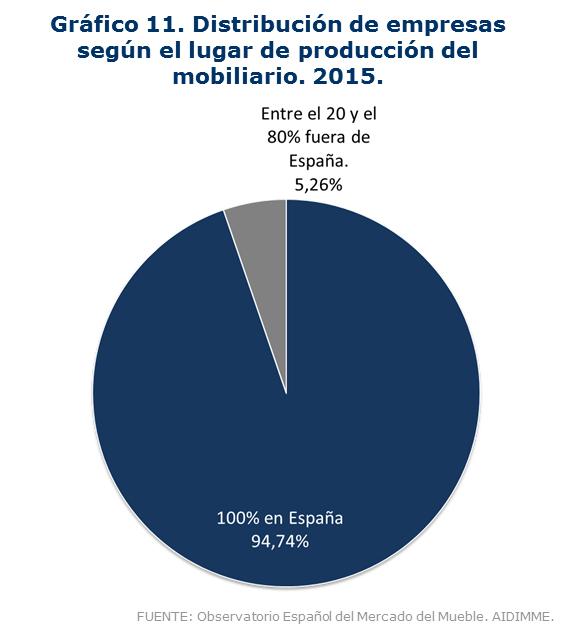 Grafico 11_Empresas segun origen producción 2015