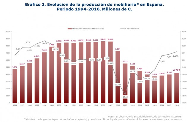 Grafico 2_Produccion mobiliario España 1994_2016