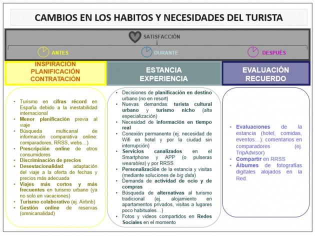 Imagen 2. Cambios detectados en los hábitos y necesidades del turista.