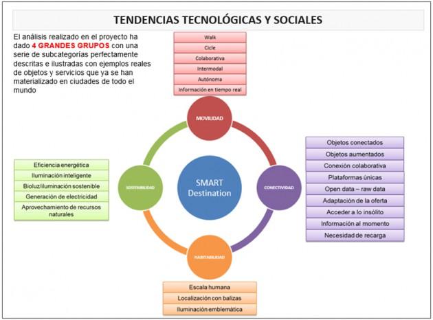Imagen 3. Tendencias tecnológicas y sociales detectadas en el turismo actual.