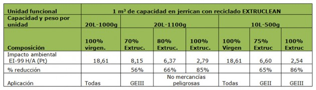 Tabla. Reducción del impacto ambiental al sustituir polietileno virgen por polietileno reciclado EXTRUCLEAN en la fabricación de envases de 20L y 10 L para 1 m3 de mercancías peligrosas.