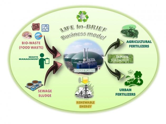 Esquema del proyecto, desde los bio-residuos y lodos de depuradora hasta la producción de energía renovable así como de fertilizantes para uso agrícola y urbano.