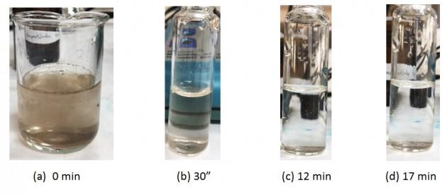 Evolución del grado de recuperación con el tiempo, aplicando un campo magnético externo, de una dispersión del nanocompuesto Fe3O4.