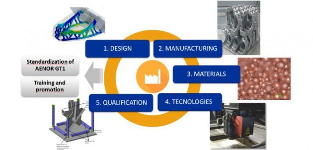 Ilustración 1. Actividades de AIDIMME en el ámbito de la fabricación aditiva.
