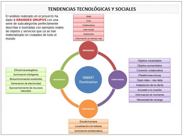 Imagen 2. Tendencias tecnológicas y sociales detectadas en el turismo actual por AIDIMME e ITC-AICE durante la primera anualidad del proyecto. La sostenibilidad es una de ellas.
