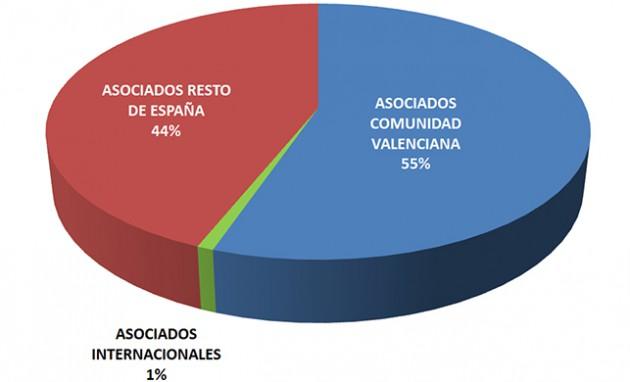 En la actualidad, AIDIMME registra una media de 5,75 nuevos asociados cada mes.