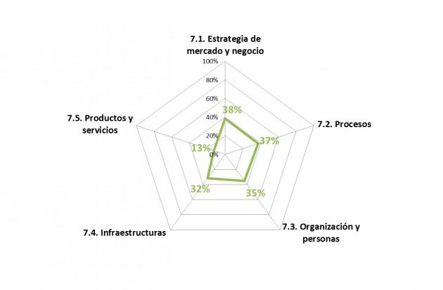 Valores promedio obtenidos en el diagnóstico sectorial.