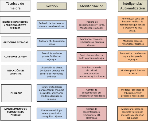 Mapa tecnologías digitales en el proceso de tratamiento de superficies. AIDIMME.